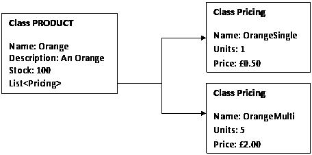Kata 1 - Supermarket Pricing